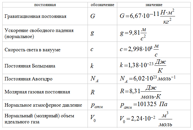 Тесты по физике, 7 класс, чеботарева , 2014